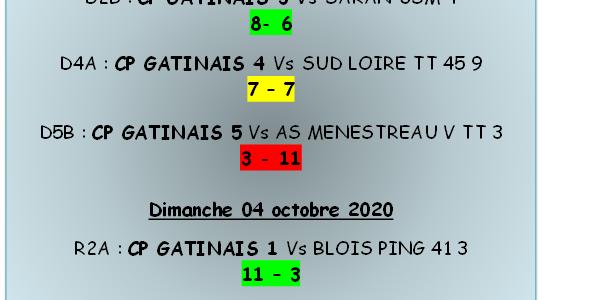 Résultats du 02 et 04-10-2020